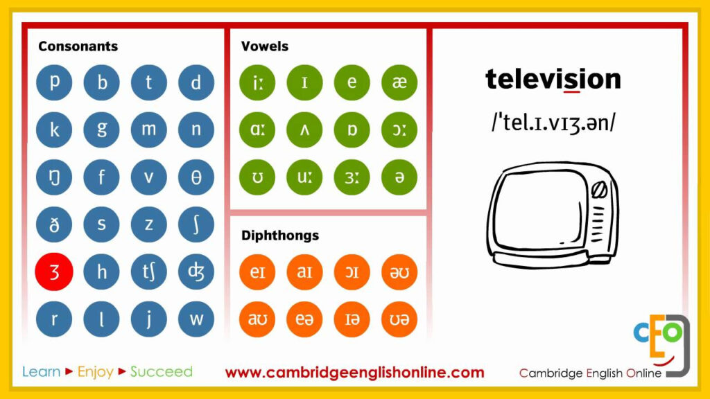 The British Council Interactive Phonemic Chart – Englishpost For Alphabet Worksheets British Council