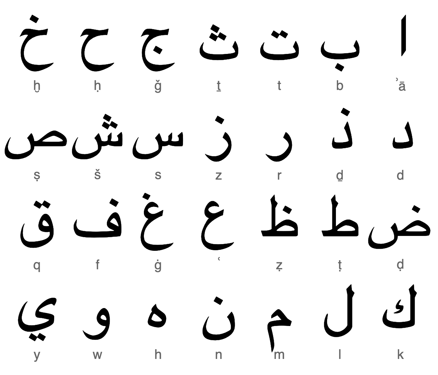 Arabic Script - Wikipedia