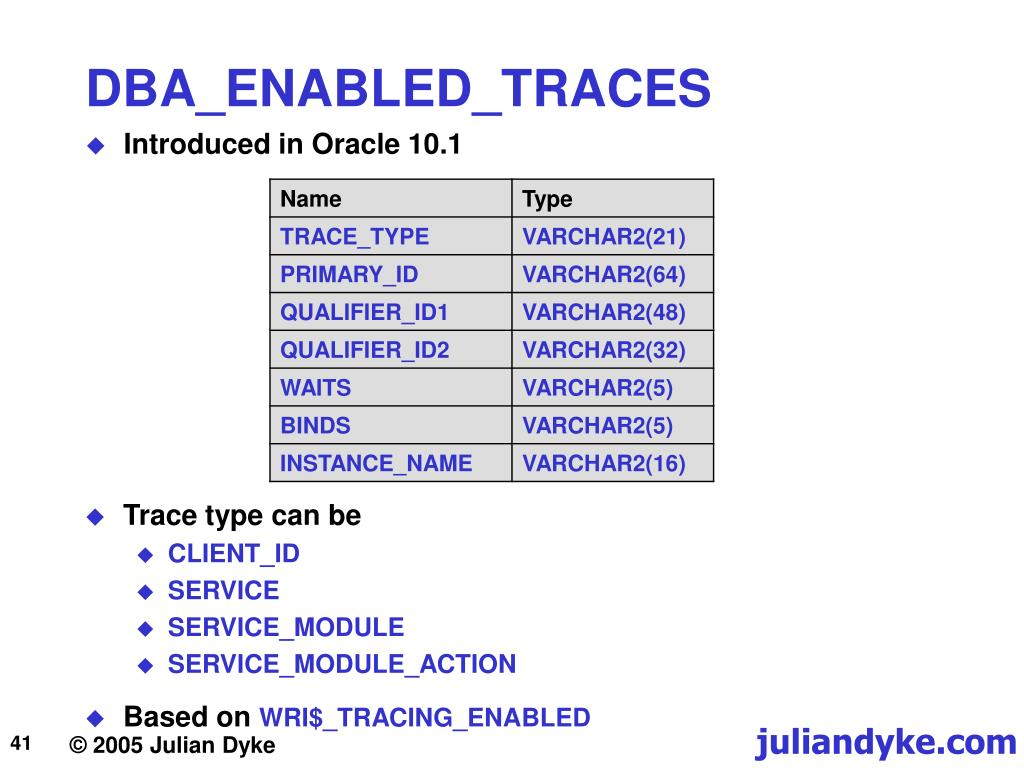 Ppt - Oracle Diagnostics Powerpoint Presentation, Free intended for Julian Name Tracing
