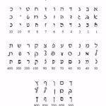 The Hebrew Alphabet   Alef Bet | Hebrew Alphabet, Learn