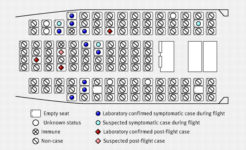 Transmission Of Pandemic A/h1N1 2009 Influenza On Passenger