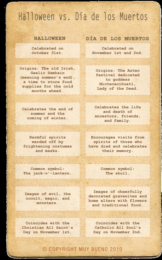 10+ Dia De Los Muertos Ideas   Day Of The Dead Party, Dia De
