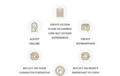 Self Esteem Building In Teenagers Strategy Worksheet