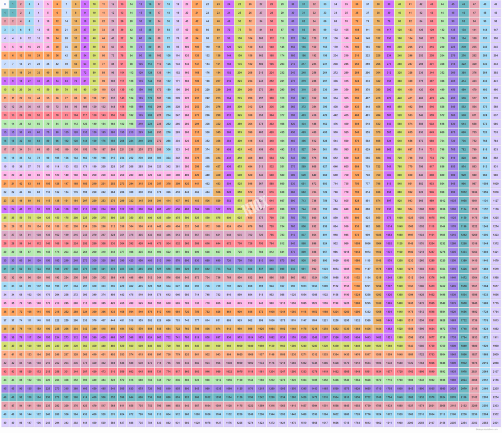 49×49 Multiplication Table | Multiplication Table, Times