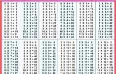 Always Up To Date Blank Times Table Chart Printable Times