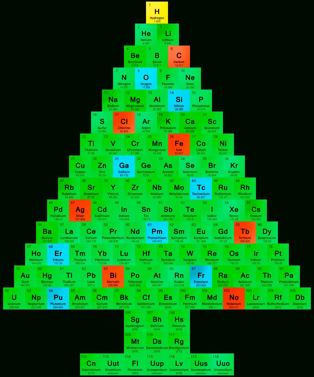Christmas Tree Periodic Table - Chemis-Tree