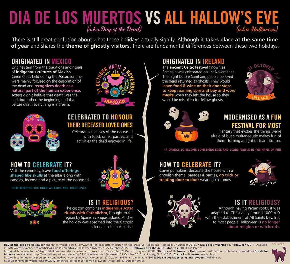 Dia De Los Muertos Vs Halloween #halloween #dayofthedead