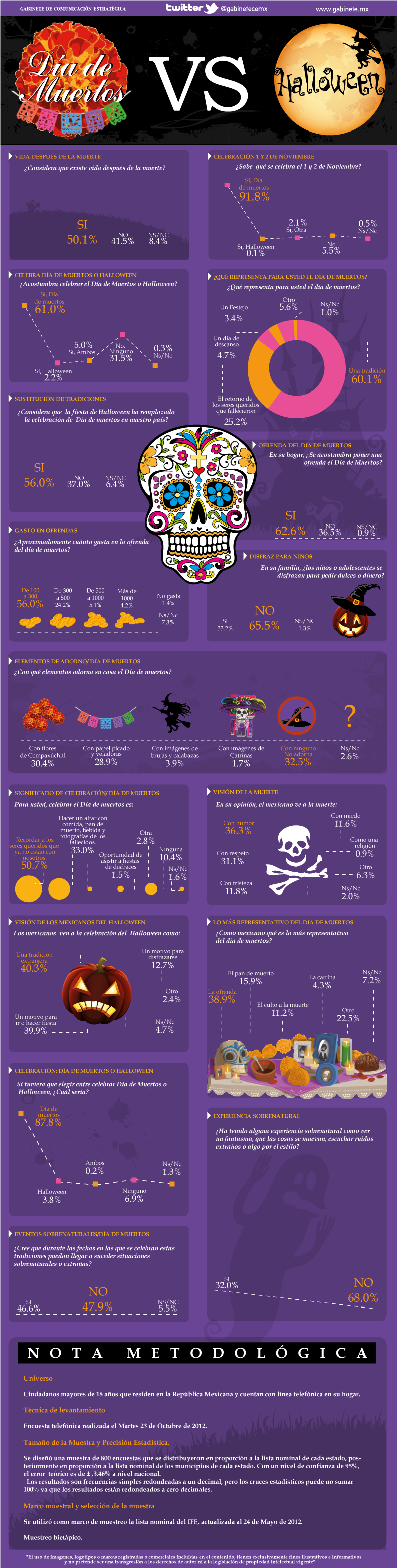 Día De Muertos Vs Halloween.p..love This Chart! So Many