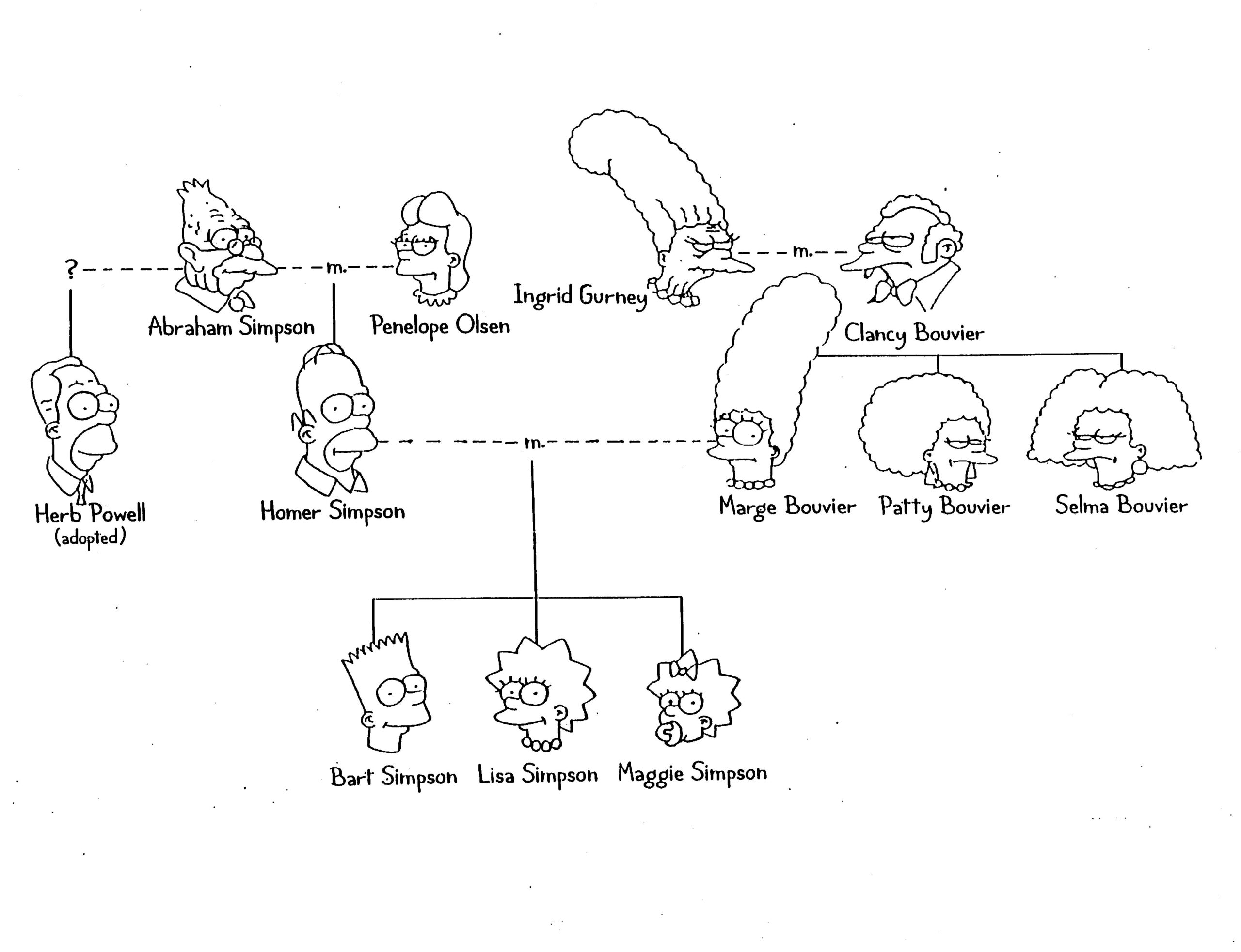 Genetics - Simpsons Family Tree | Atividades De Ingles