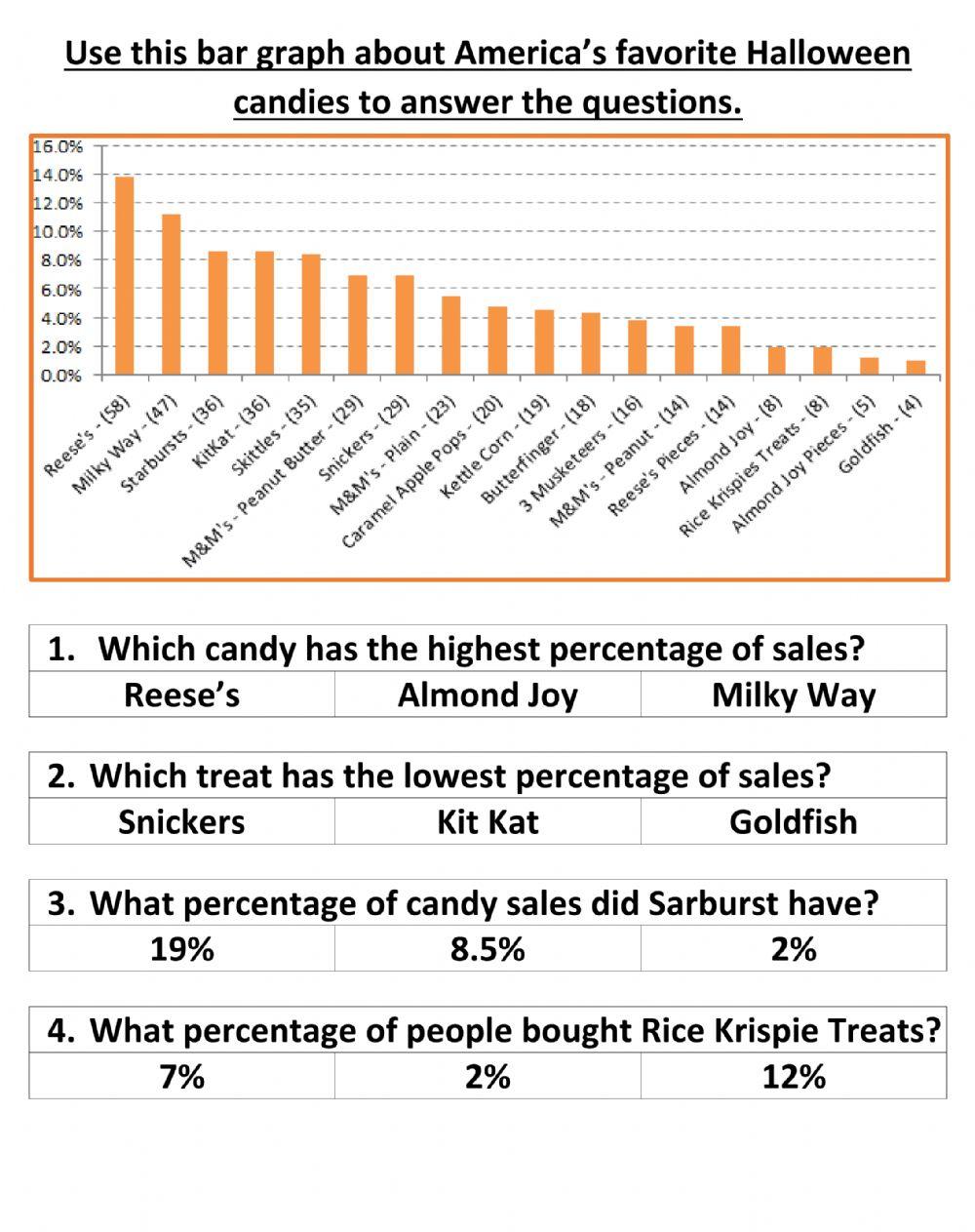 Halloween Candy Bar Graph Worksheet