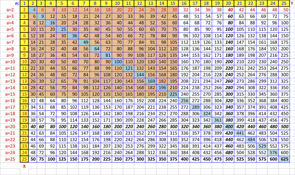 How To Create A Times Table To Memorize In Excel   Wikihow