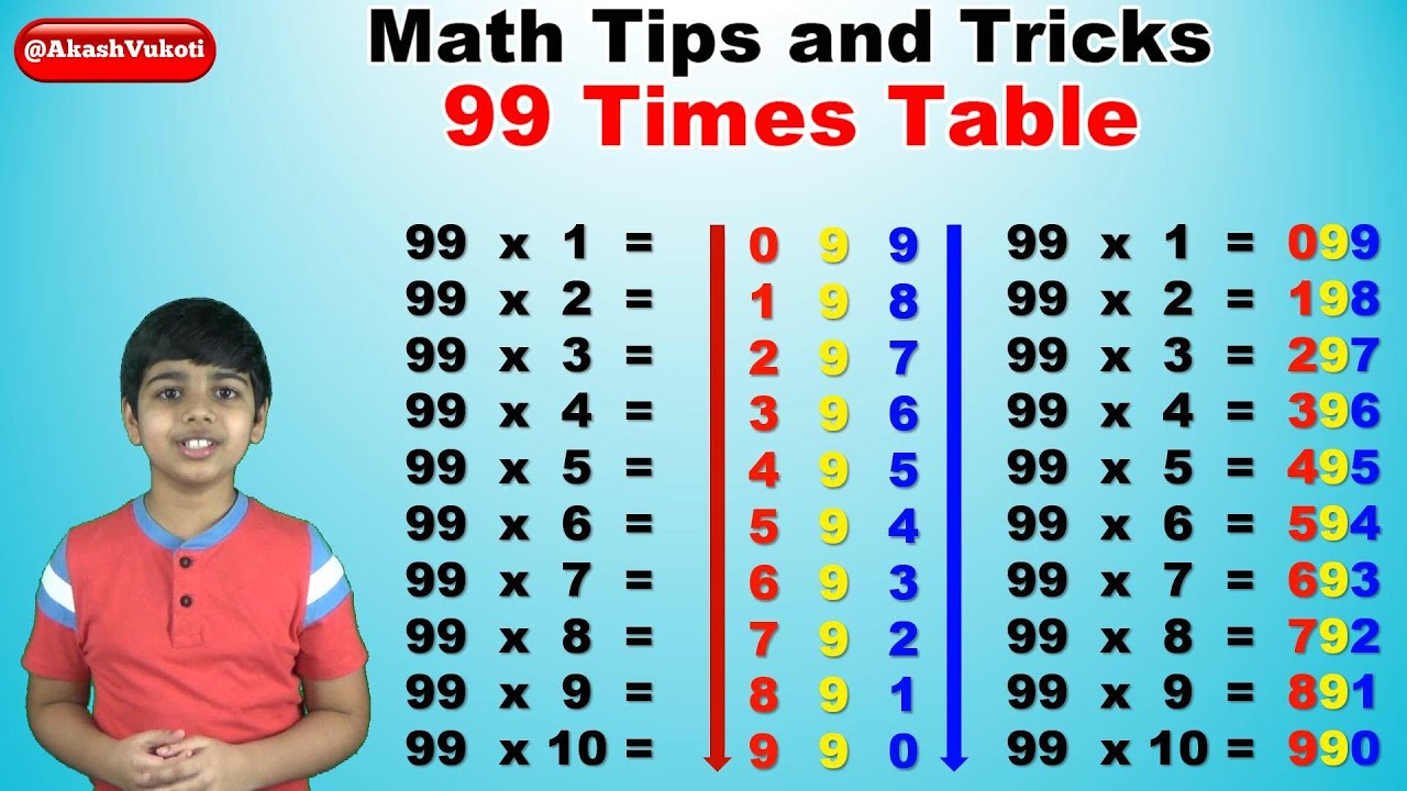Learn 99 Times Multiplication Table | Easy And Fast Way To Learn | Math  Tips And Tricks
