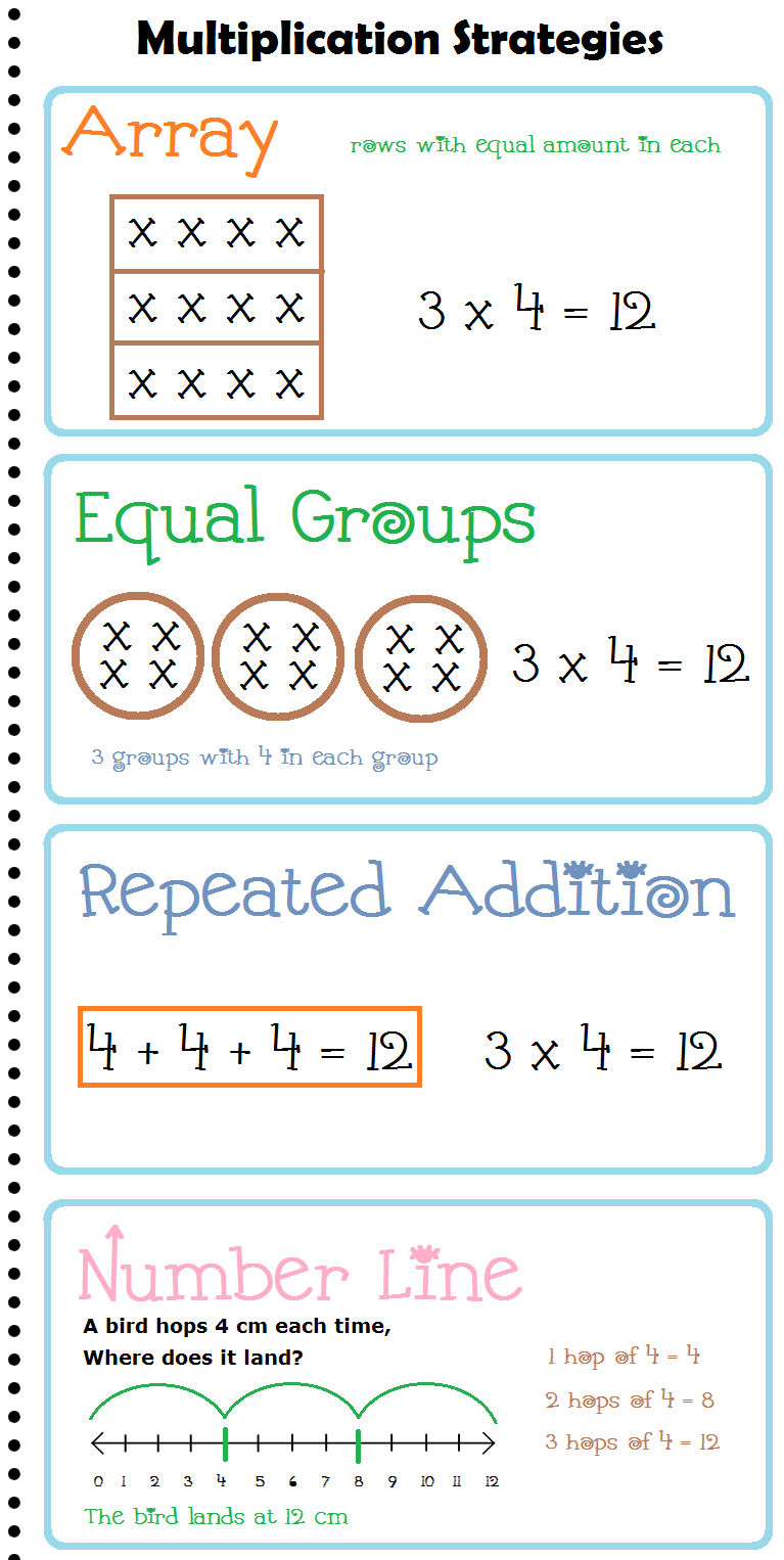Multiplication Strategies Anchor Chart / Posters | Math