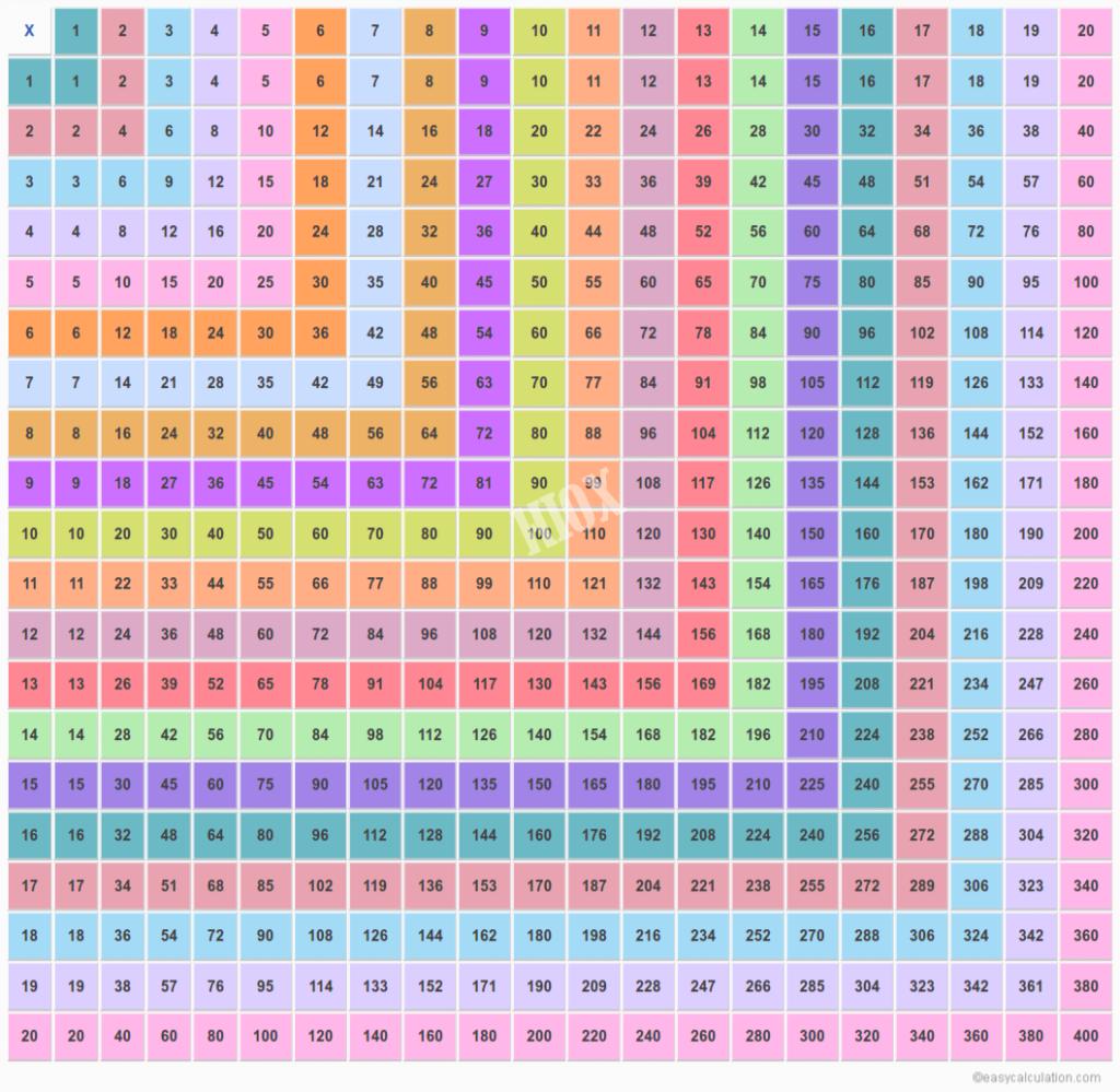 Multiplication Table Chart 20X20   Pflag