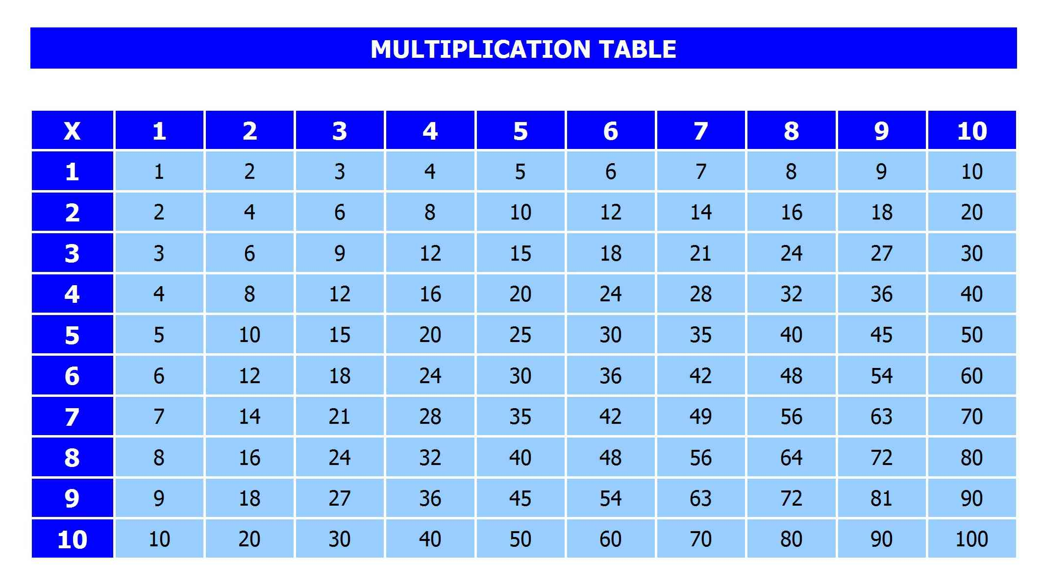 Multiplication Table » Officetemplates