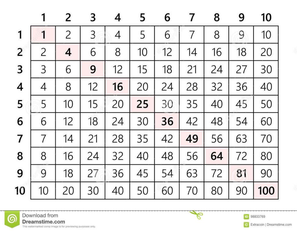 Multiplication Table Stock Illustrations – 807
