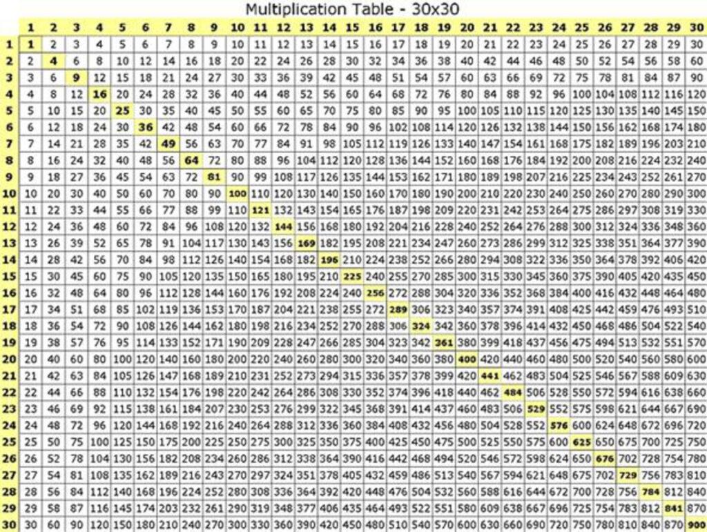 Multiplication Tables Upto 50