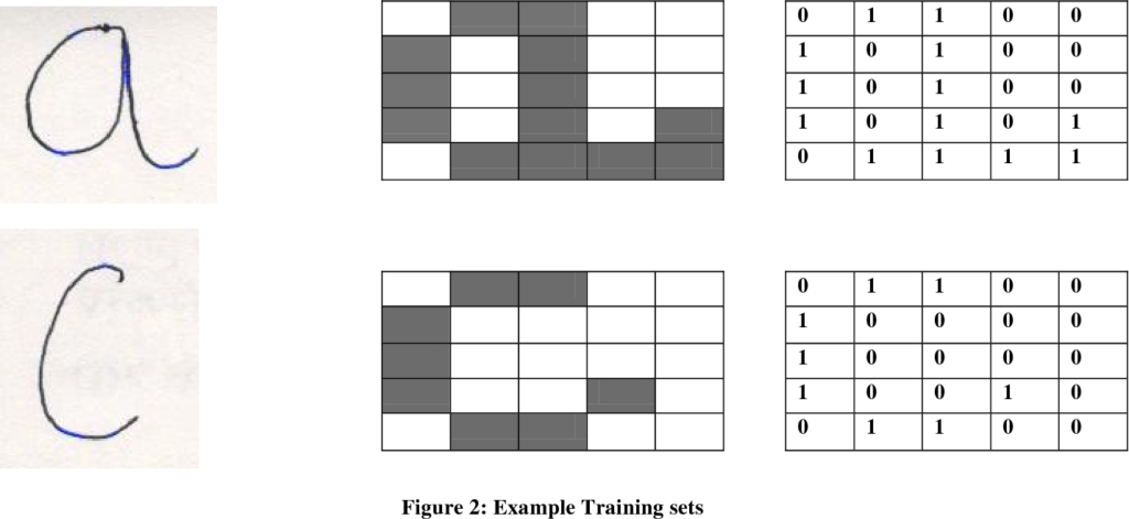 Pdf] Neural Networks For Handwritten English Alphabet