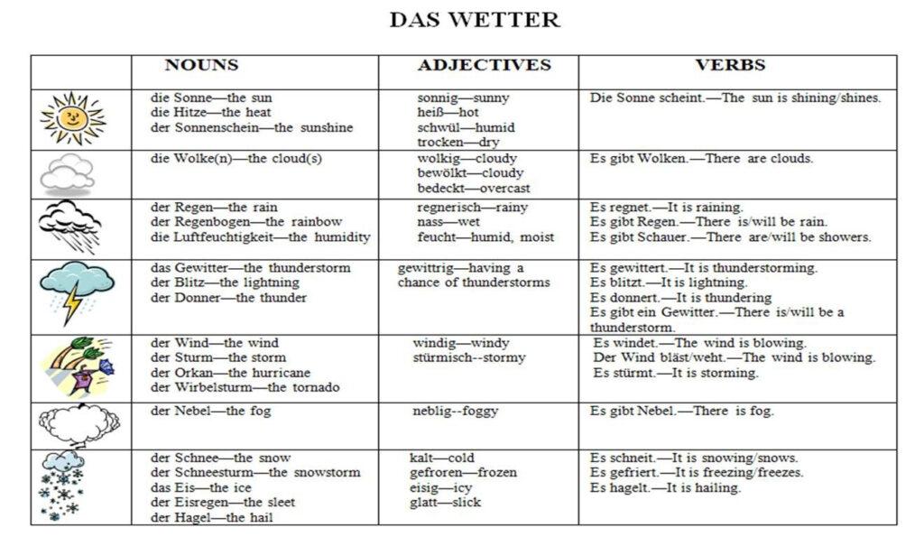 Pinmegan Roberts On School | Learn German, Weather