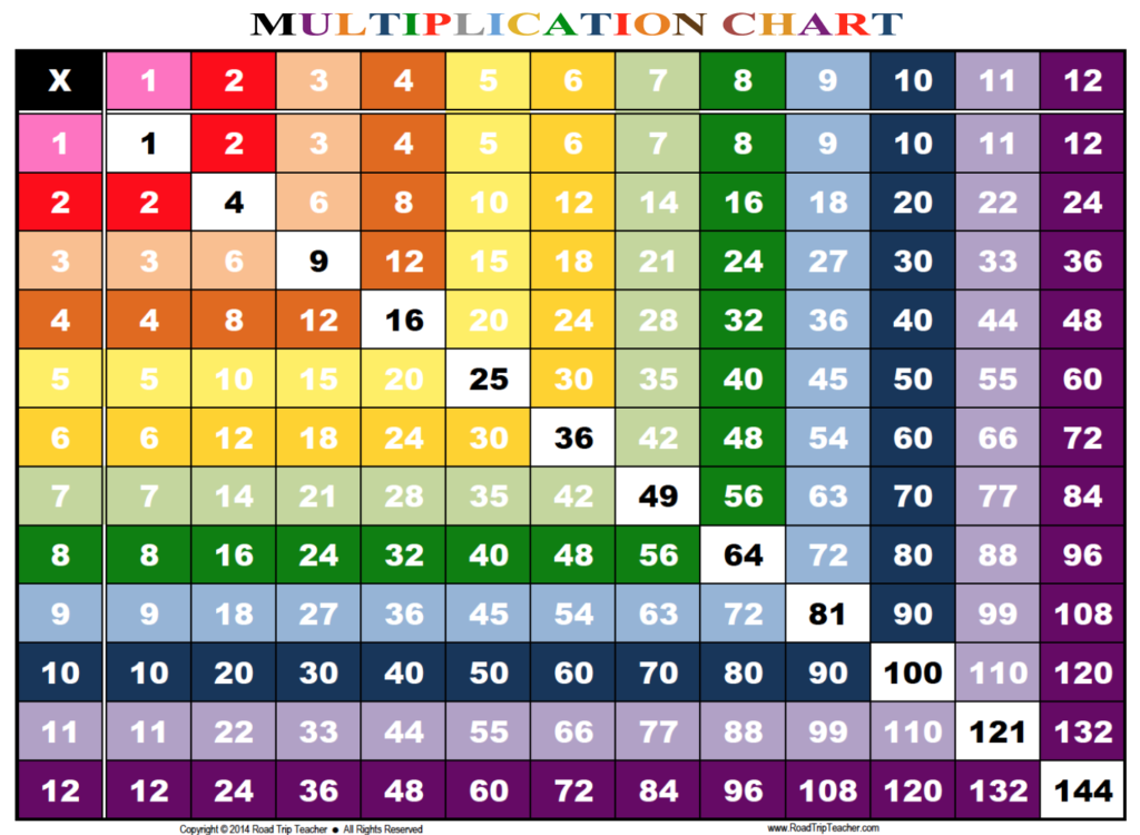 Rainbow Multiplication Chart   Family Educational Resources