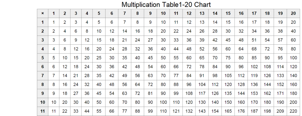 The Multiplication Table