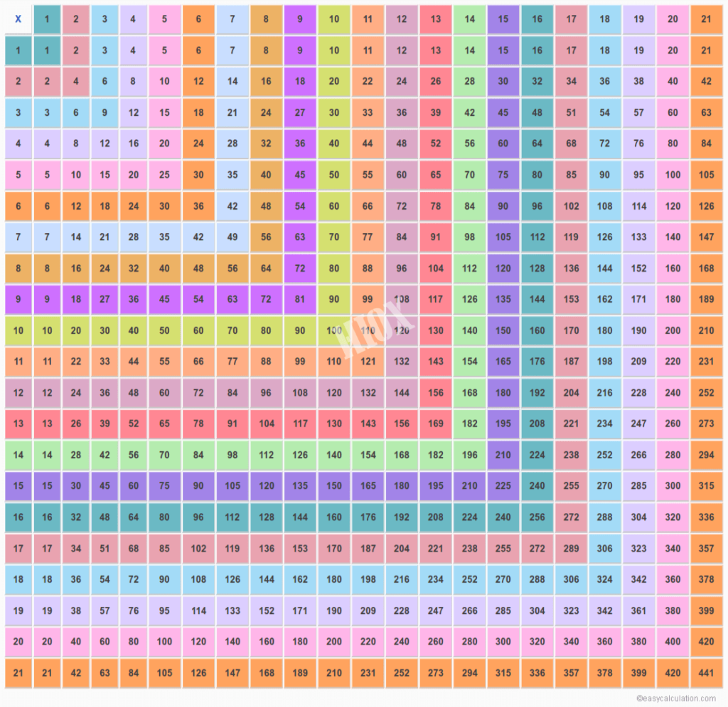 21X21 Multiplication Chart   Multiplication Table Upto 21