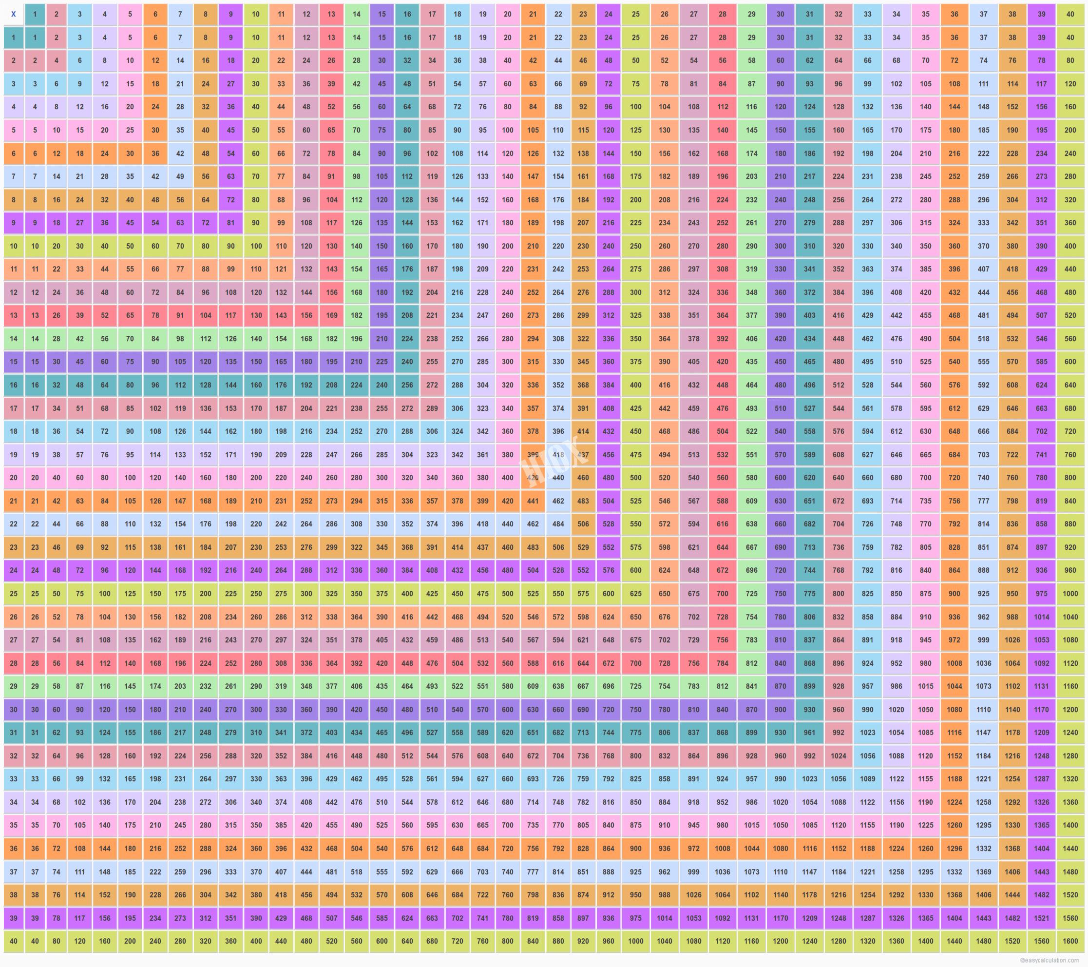 40×40 Multiplication Table | Multiplication Table | Times