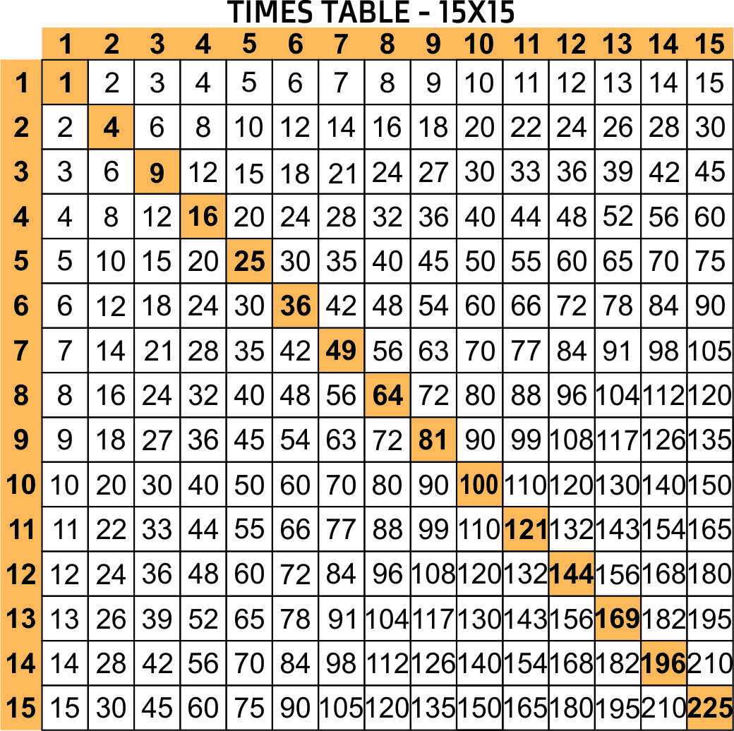 5 Best Free Printable Multiplication Chart 1-20 - Printablee