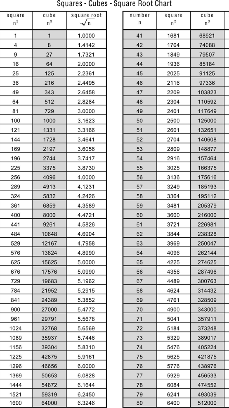 Cube Root Table In 2021   Math Formula Chart, Square Roots