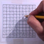 How To Build Your Own Multiplication Table