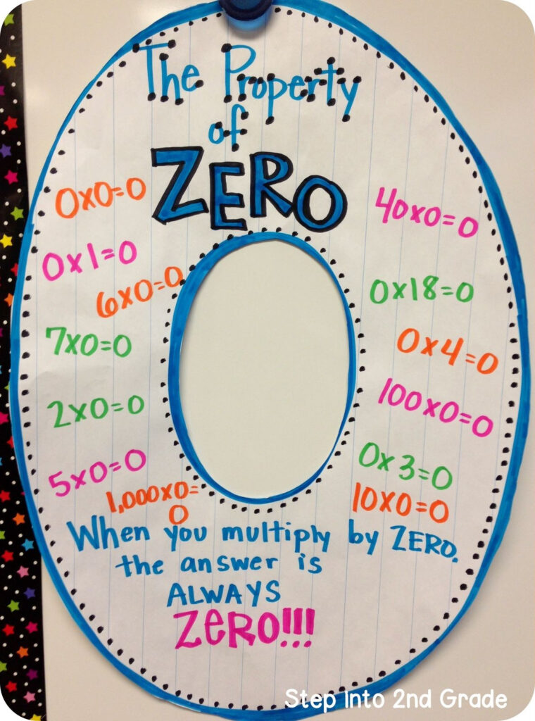 The Property Of Zero | Teaching Multiplication, Math